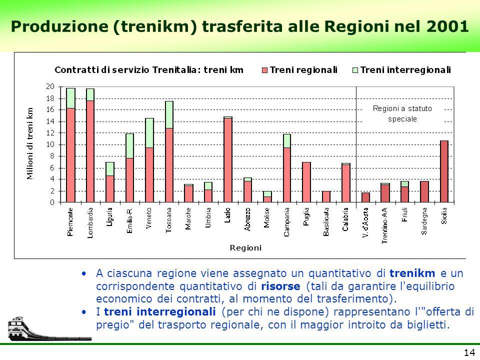 Produzione (trenikm) trasferita alle Regioni nel 2001