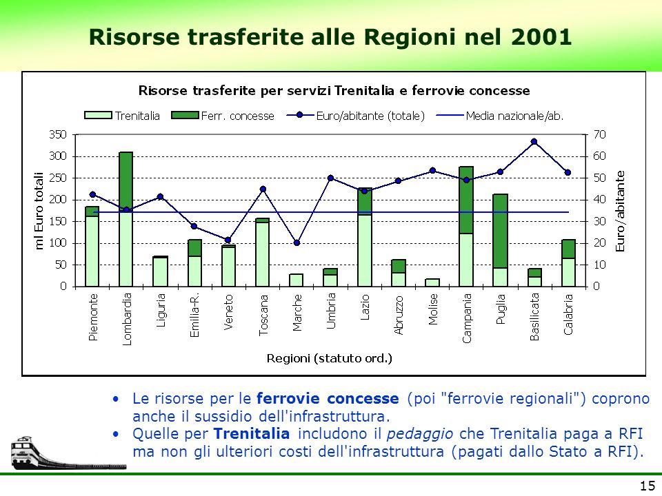 Risorse trasferite alle Regioni nel 2001