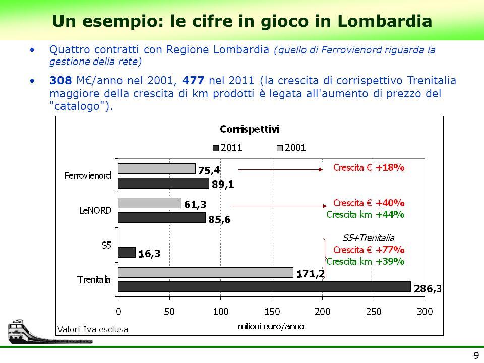 Un esempio: le cifre in gioco in Lombardia
