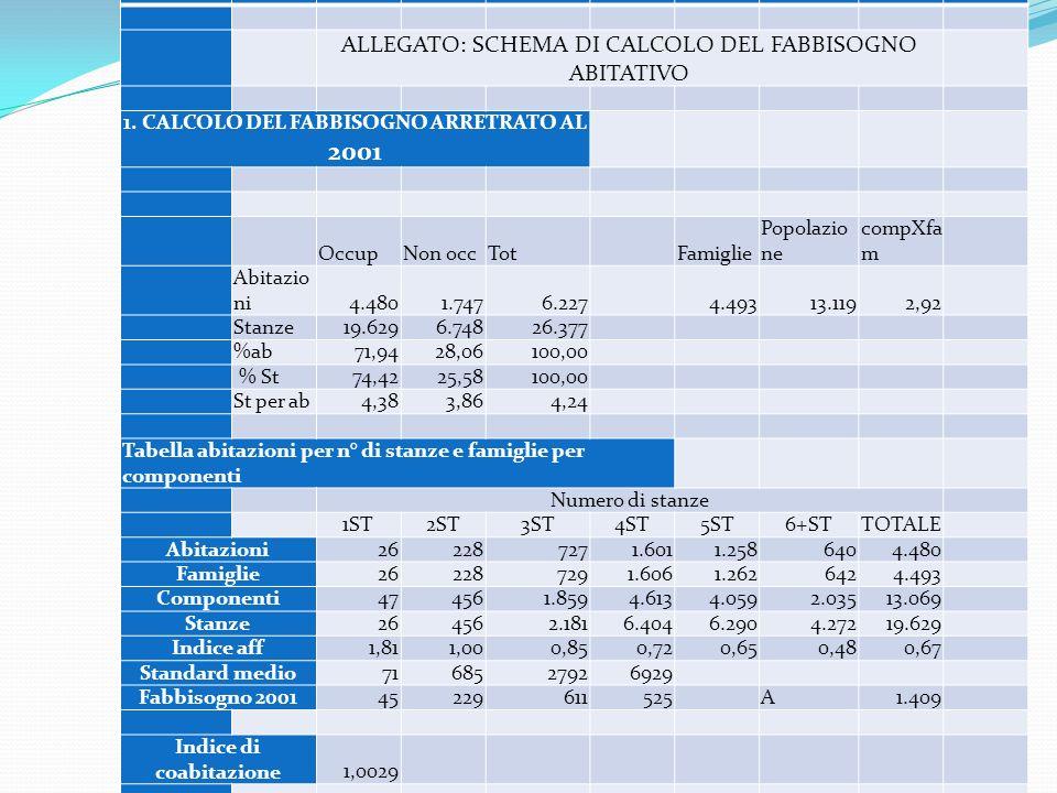 1. CALCOLO DEL FABBISOGNO ARRETRATO AL 2001 Indice di coabitazione