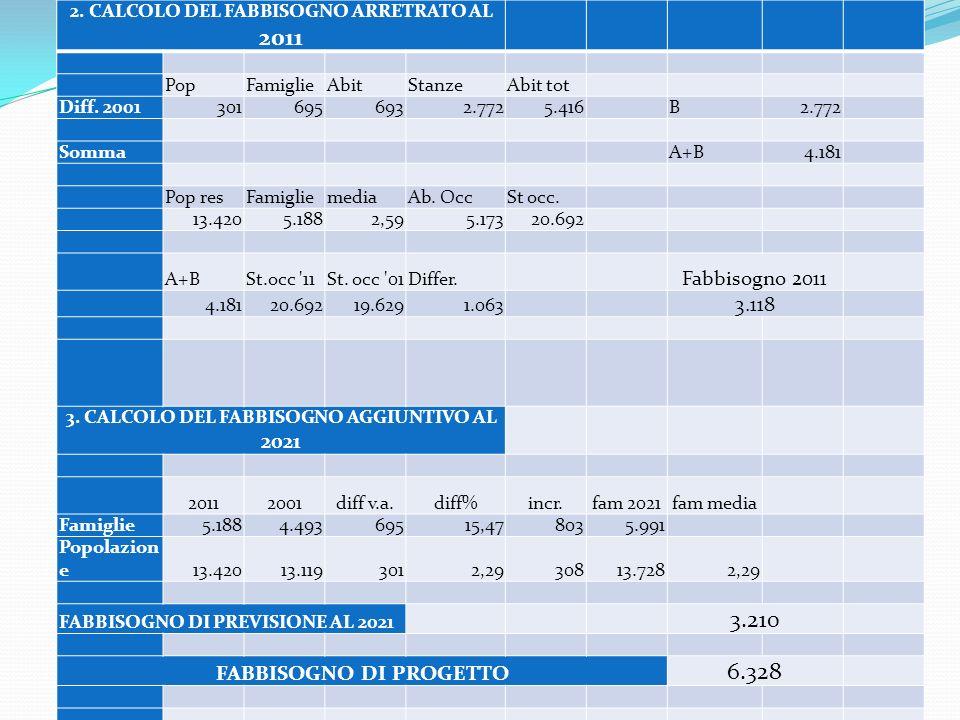3.210 6.328 Fabbisogno 2011 3.118 FABBISOGNO DI PROGETTO