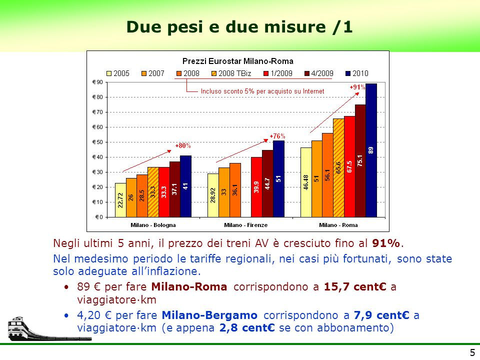Due pesi e due misure /1Negli ultimi 5 anni, il prezzo dei treni AV è cresciuto fino al 91%.