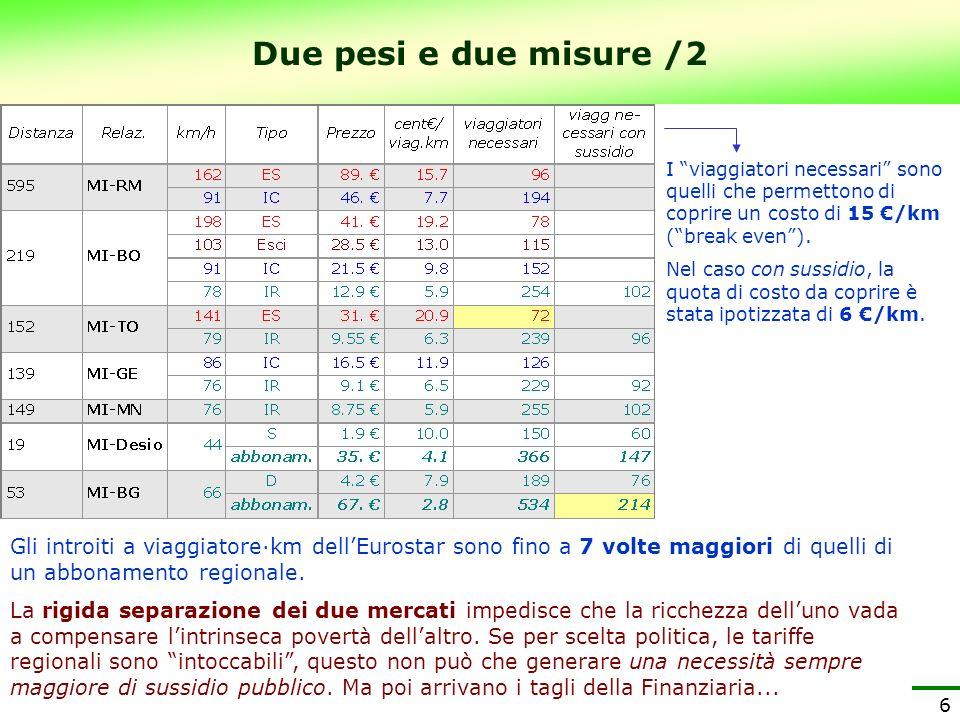 Due pesi e due misure /2 I viaggiatori necessari sono quelli che permettono di coprire un costo di 15 €/km ( break even ).