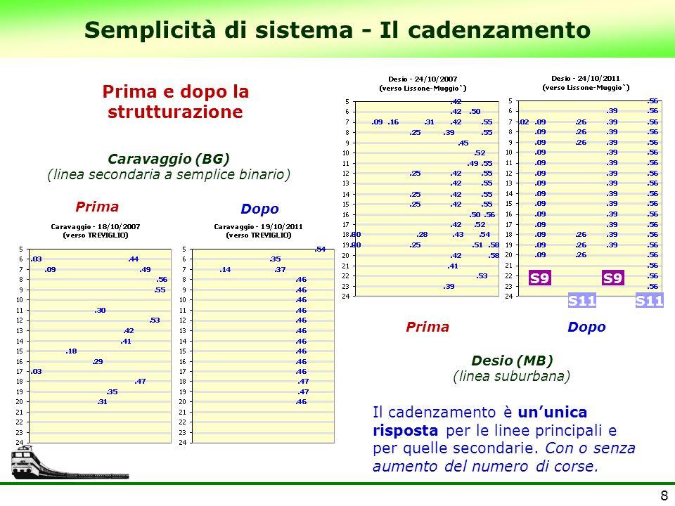 Semplicità di sistema - Il cadenzamento Prima e dopo la strutturazione