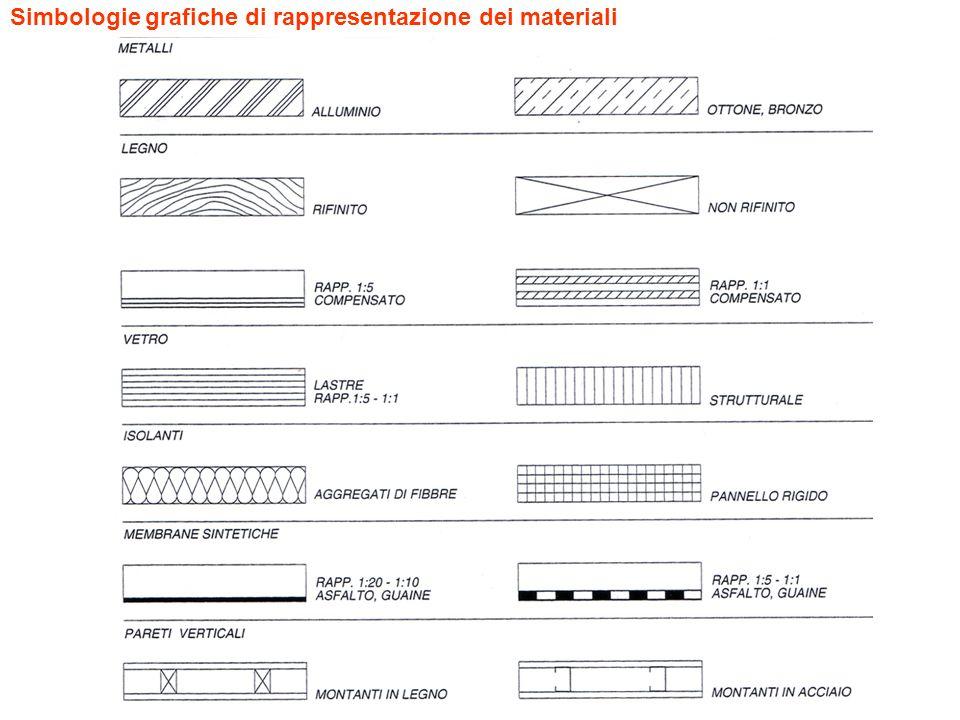 Simbologie grafiche di rappresentazione dei materiali