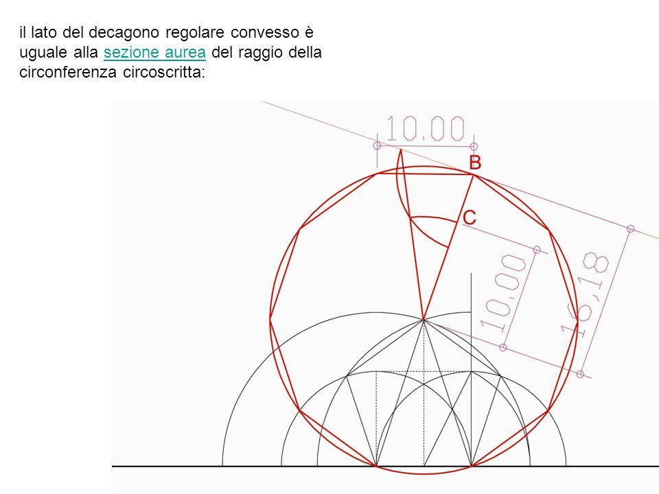 il lato del decagono regolare convesso è uguale alla sezione aurea del raggio della circonferenza circoscritta: