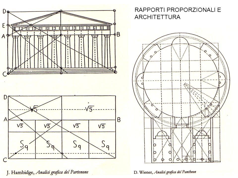 RAPPORTI PROPORZIONALI E ARCHITETTURA