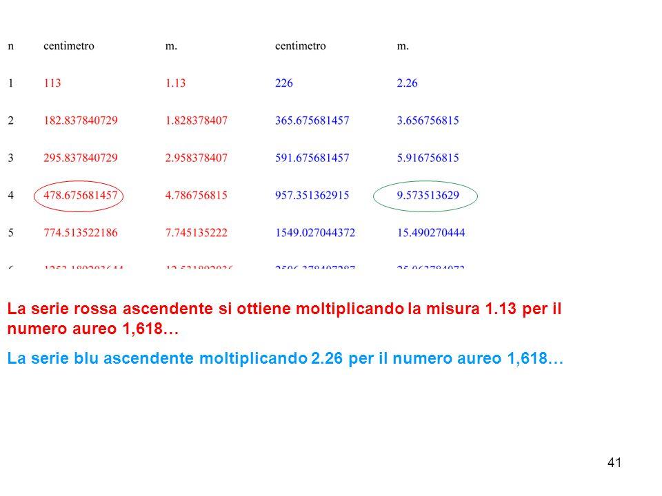 La serie rossa ascendente si ottiene moltiplicando la misura 1