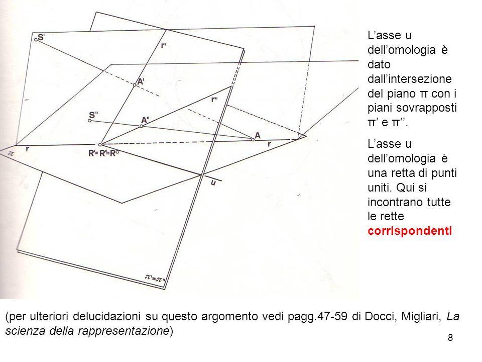 L'asse u dell'omologia è dato dall'intersezione del piano π con i piani sovrapposti π' e π''.