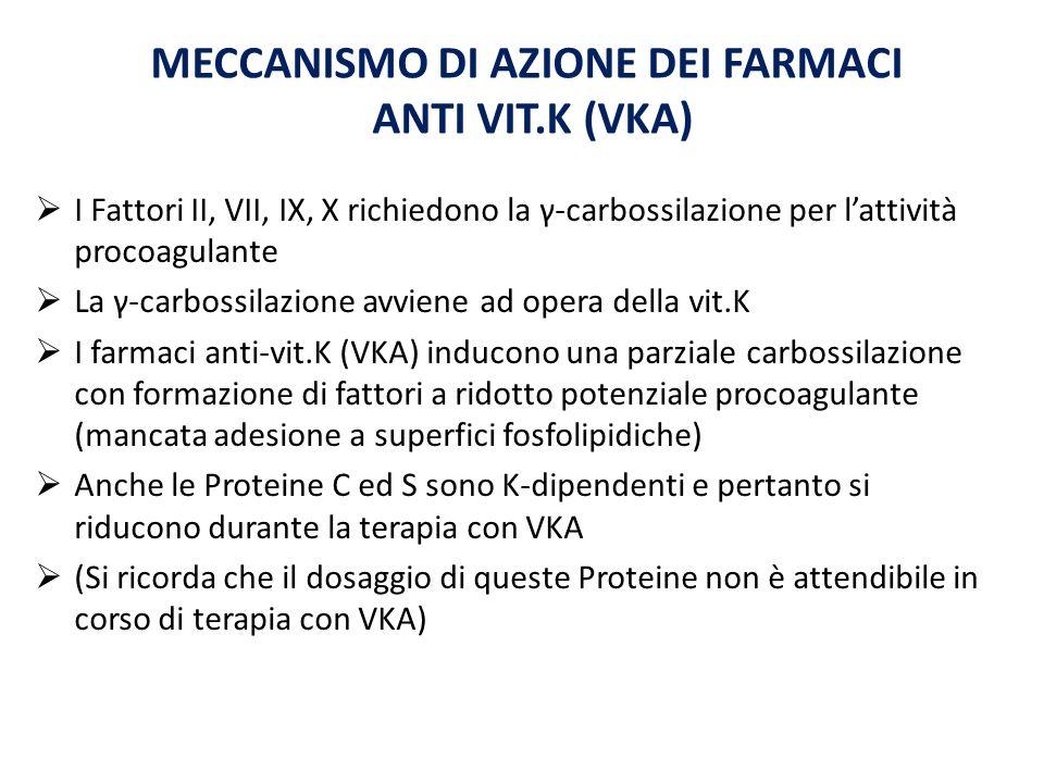 MECCANISMO DI AZIONE DEI FARMACI ANTI VIT.K (VKA)