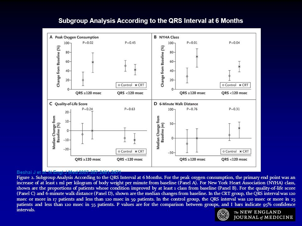 Subgroup Analysis According to the QRS Interval at 6 Months