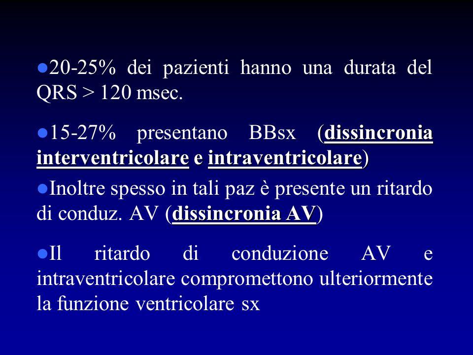20-25% dei pazienti hanno una durata del QRS > 120 msec.