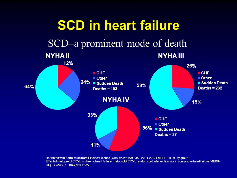 SCD in heart failure SCD–a prominent mode of death NYHA II NYHA III