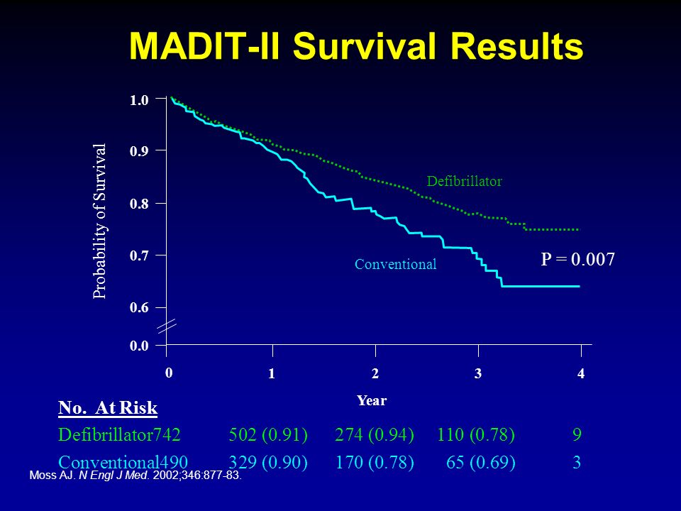 MADIT-II Survival Results