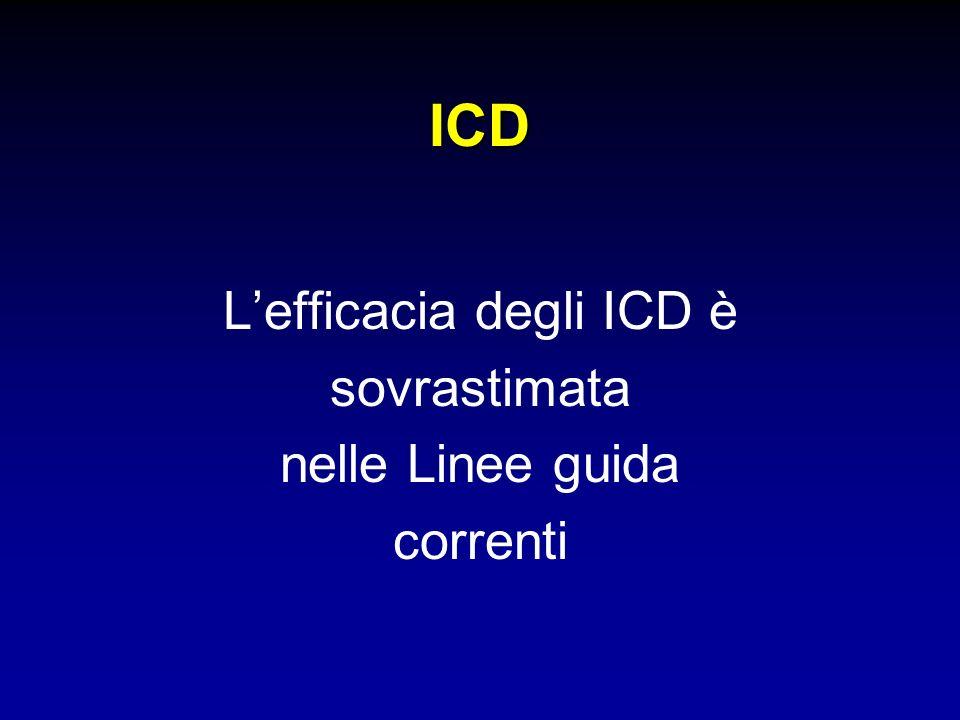 L'efficacia degli ICD è sovrastimata nelle Linee guida correnti