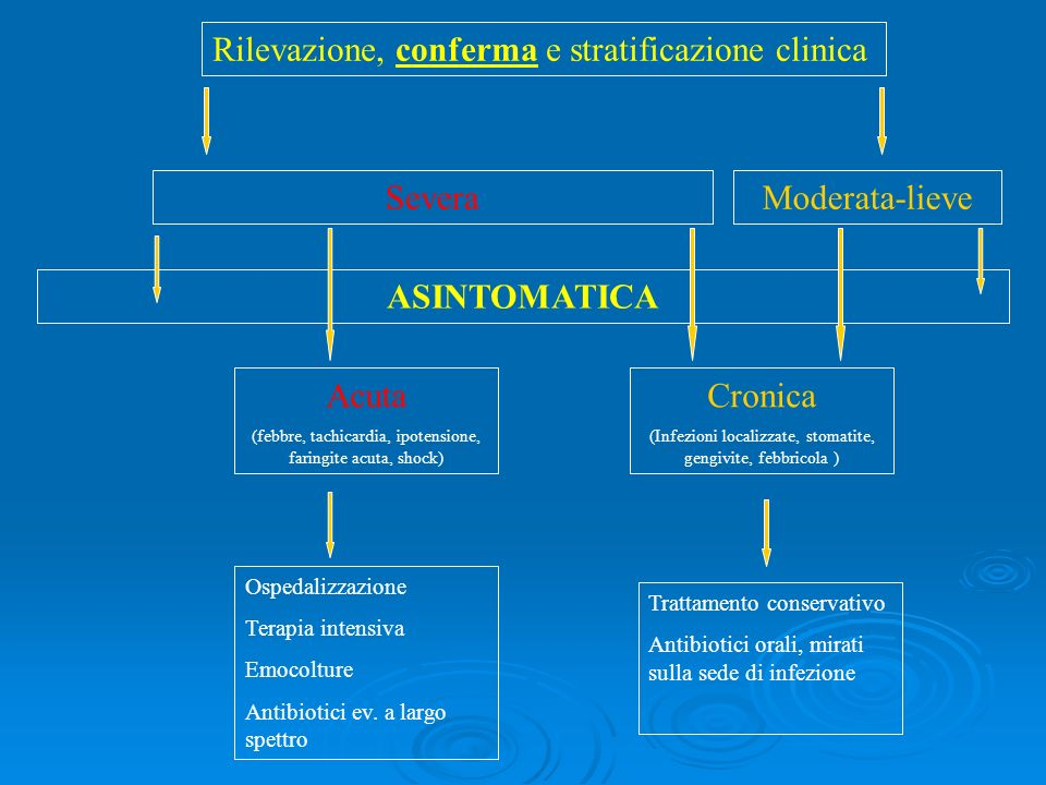 Rilevazione, conferma e stratificazione clinica