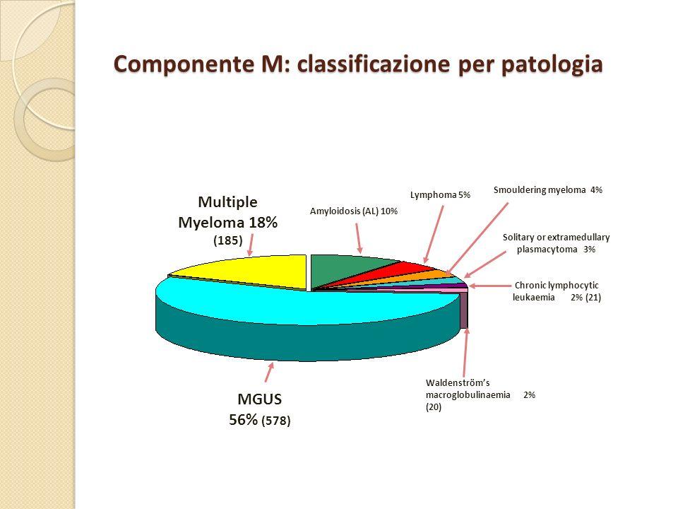 Componente M: classificazione per patologia
