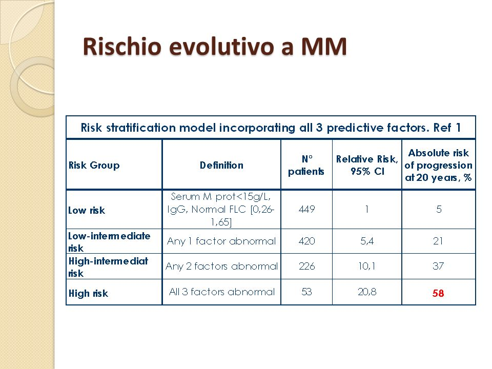 Rischio evolutivo a MM