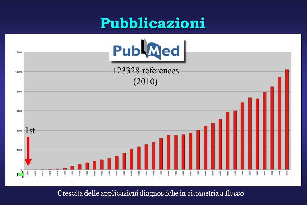 Pubblicazioni 123328 references (2010) 1st