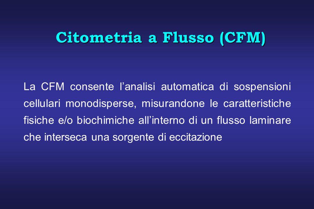 Citometria a Flusso (CFM)
