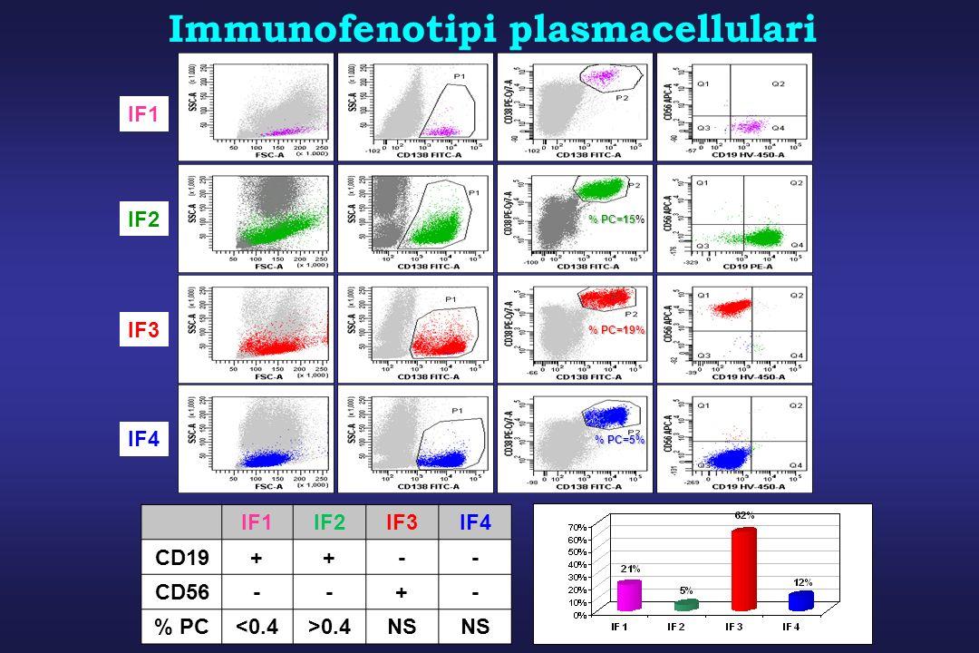 Immunofenotipi plasmacellulari