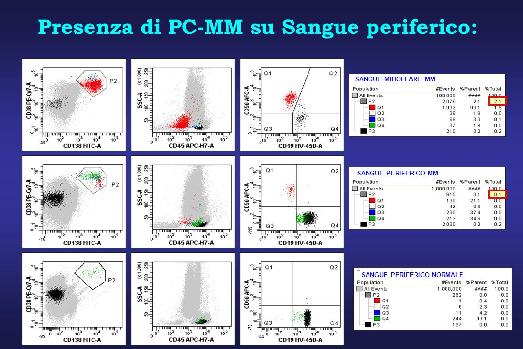 Presenza di PC-MM su Sangue periferico: