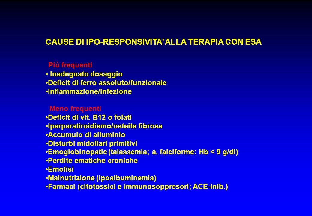 Più frequenti CAUSE DI IPO-RESPONSIVITA' ALLA TERAPIA CON ESA