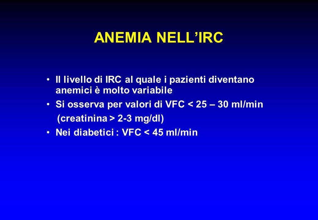 ANEMIA NELL'IRC Il livello di IRC al quale i pazienti diventano anemici è molto variabile. Si osserva per valori di VFC < 25 – 30 ml/min.