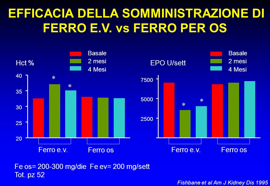 EFFICACIA DELLA SOMMINISTRAZIONE DI FERRO E.V. vs FERRO PER OS