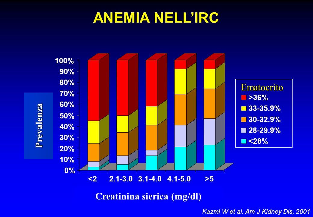 Creatinina sierica (mg/dl) Creatinina sierica (mg/dl)