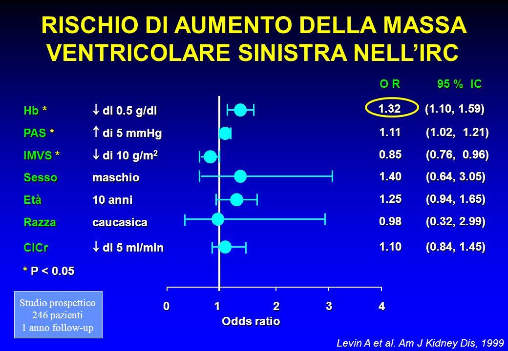 RISCHIO DI AUMENTO DELLA MASSA VENTRICOLARE SINISTRA NELL'IRC