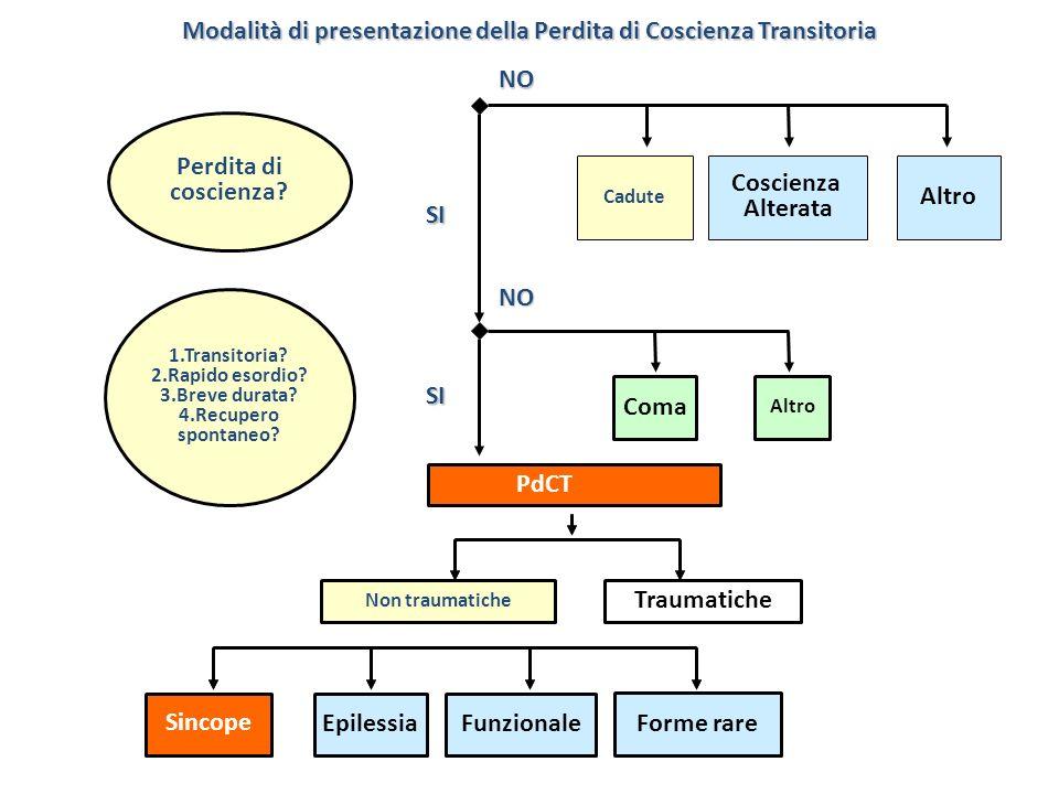 Modalità di presentazione della Perdita di Coscienza Transitoria