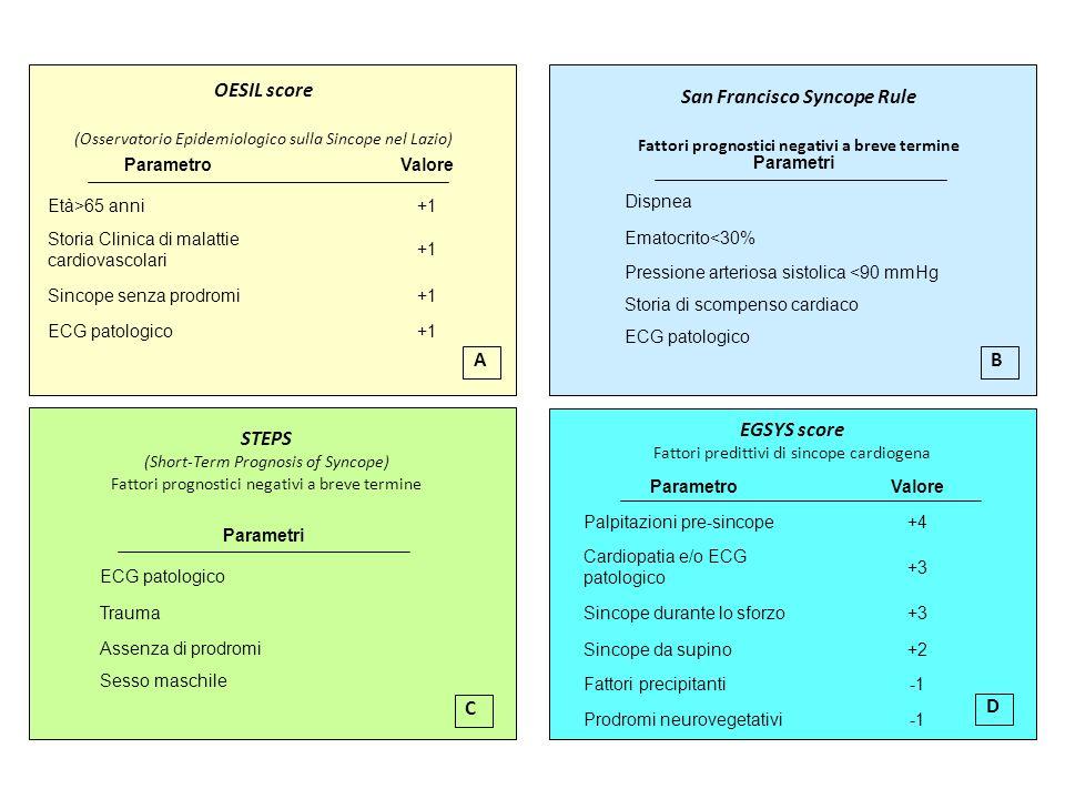 OESIL score San Francisco Syncope Rule EGSYS score
