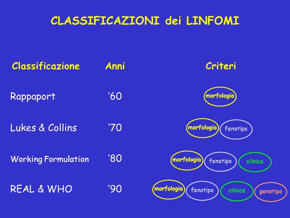 CLASSIFICAZIONI dei LINFOMI