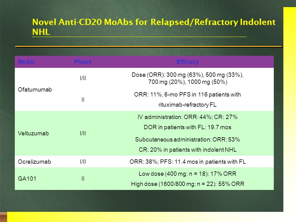 Novel Anti-CD20 MoAbs for Relapsed/Refractory Indolent NHL