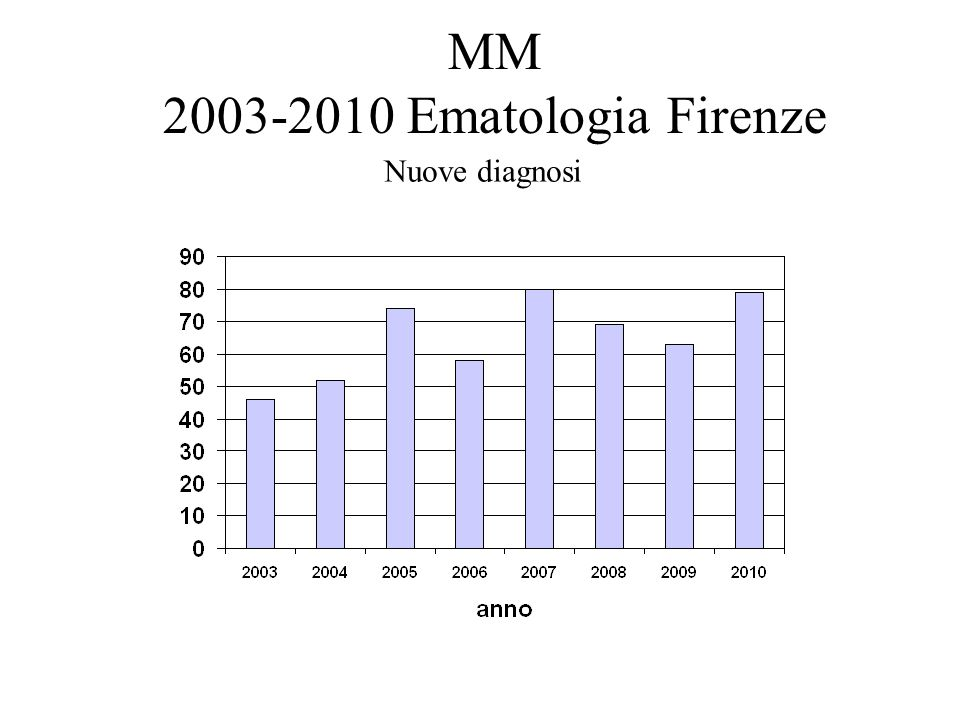 MM 2003-2010 Ematologia Firenze