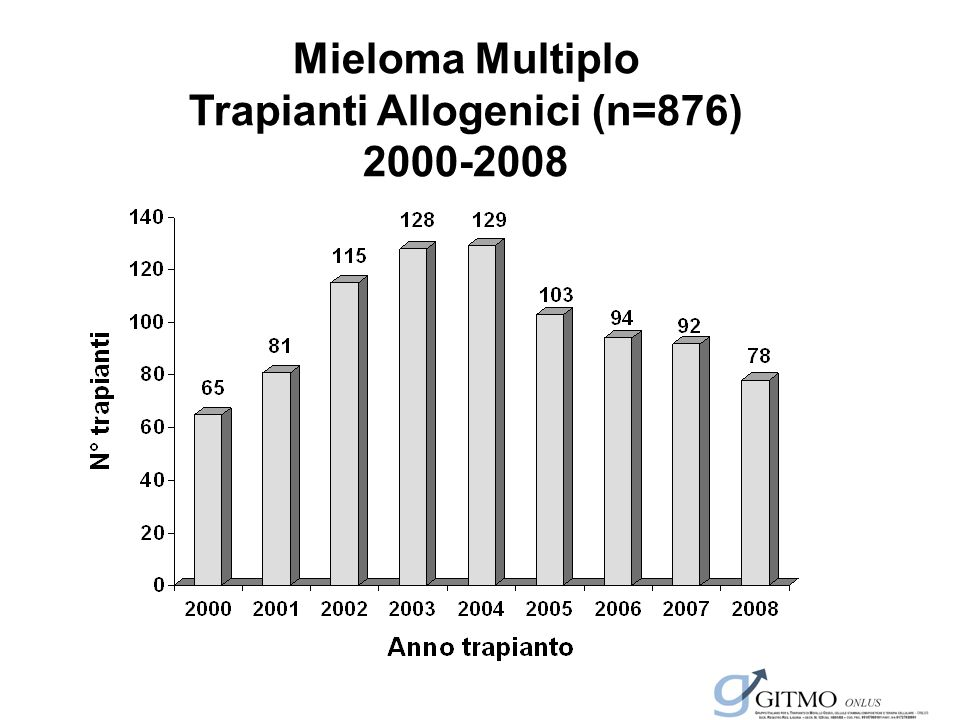 Trapianti Allogenici (n=876)