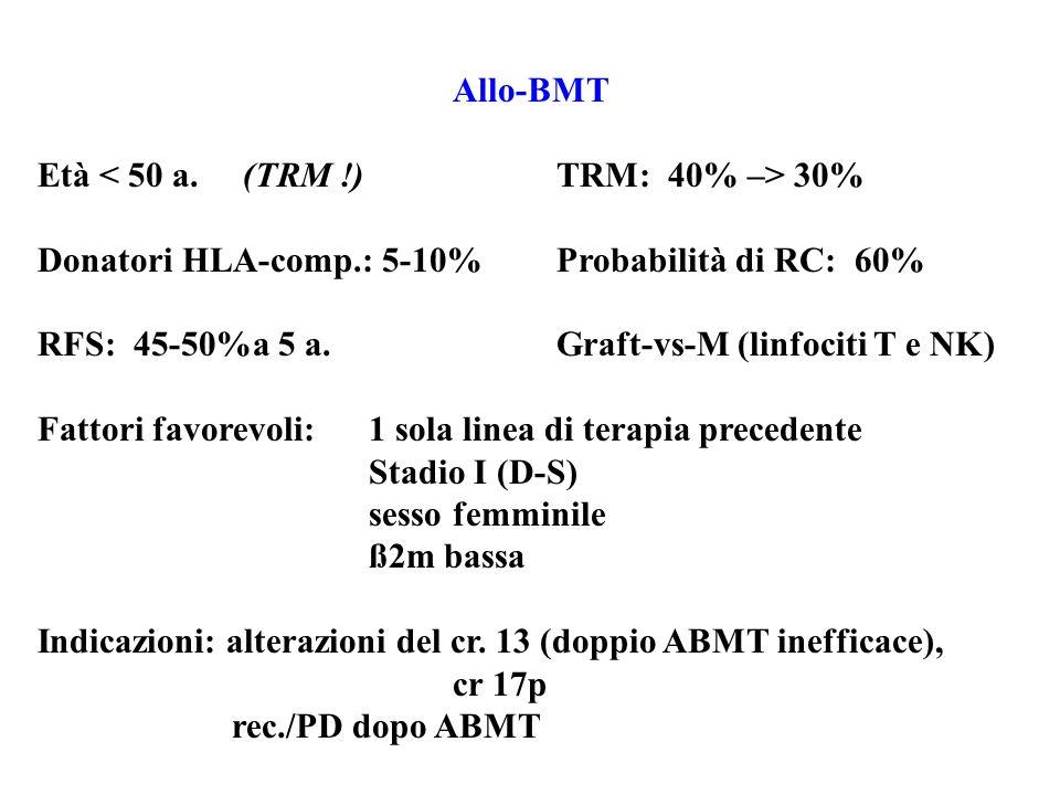 Allo-BMT Età < 50 a. (TRM !) TRM: 40% –> 30% Donatori HLA-comp.: 5-10% Probabilità di RC: 60%