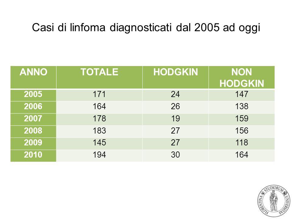 Casi di linfoma diagnosticati dal 2005 ad oggi