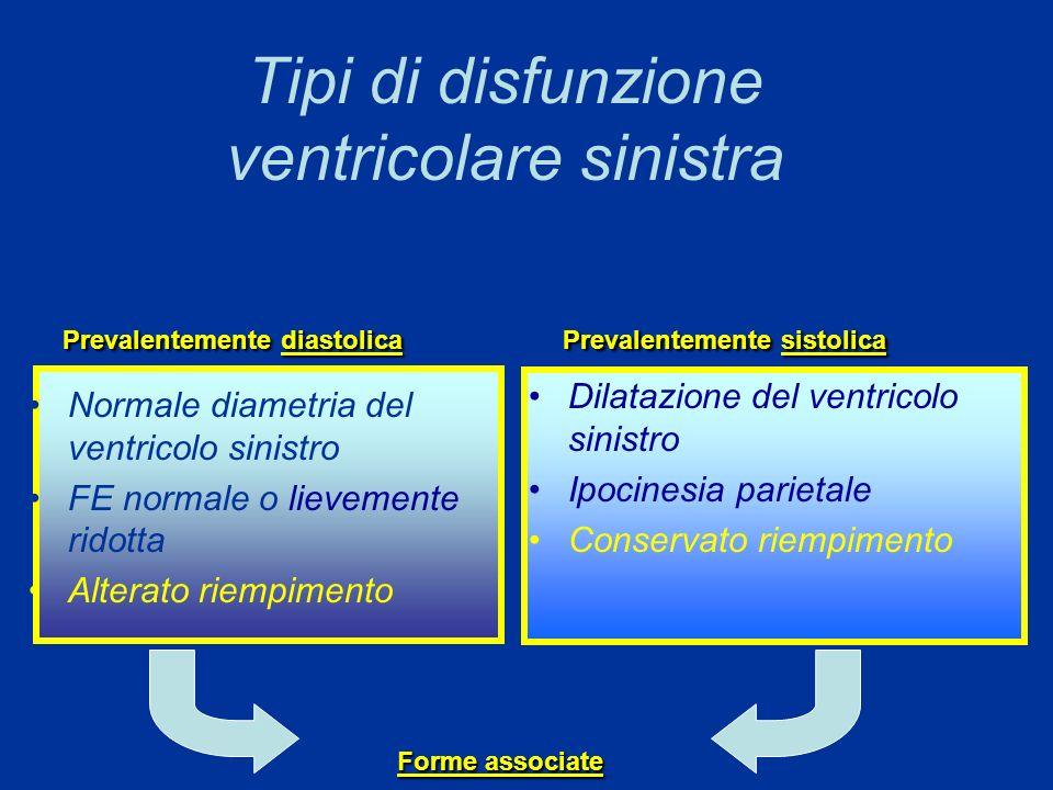 Tipi di disfunzione ventricolare sinistra