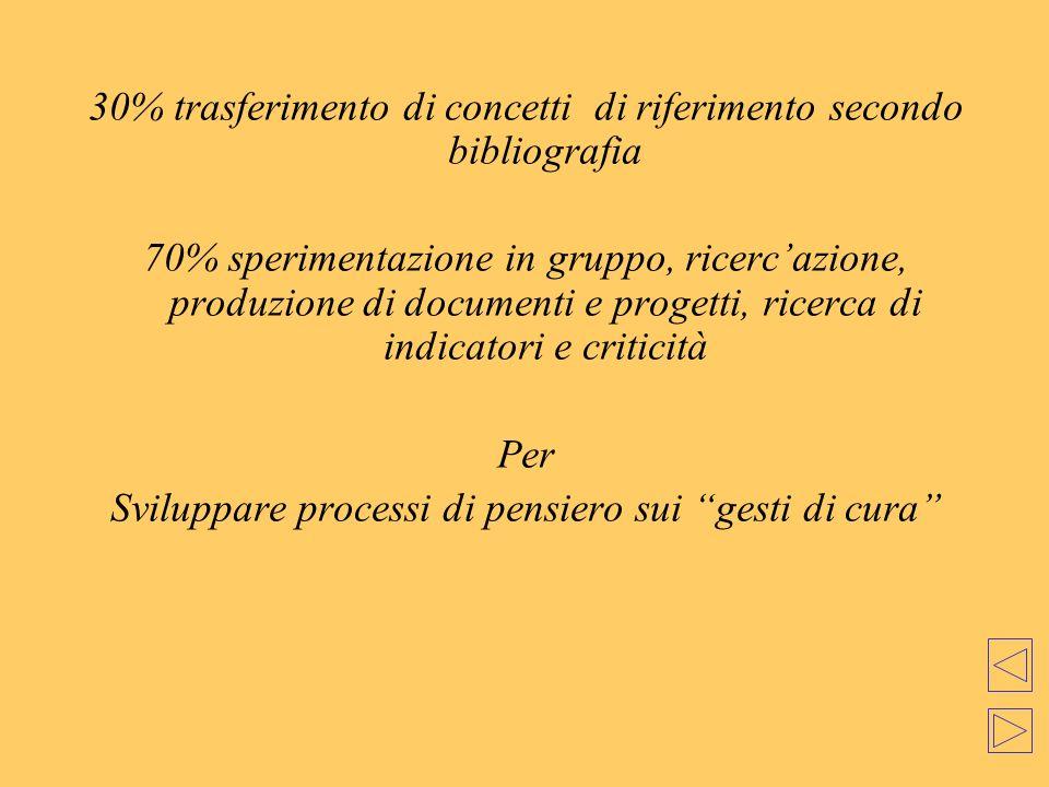 30% trasferimento di concetti di riferimento secondo bibliografia