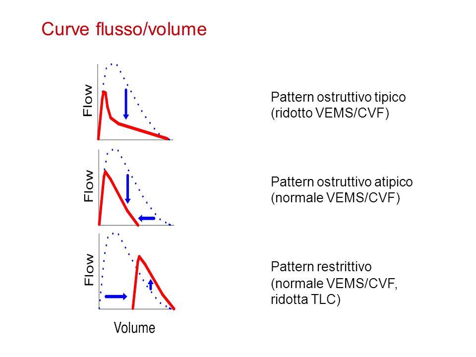 Curve flusso/volume Pattern ostruttivo tipico (ridotto VEMS/CVF)
