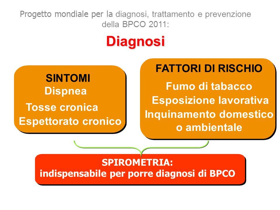 Diagnosi FATTORI DI RISCHIO SINTOMI Fumo di tabacco Dispnea