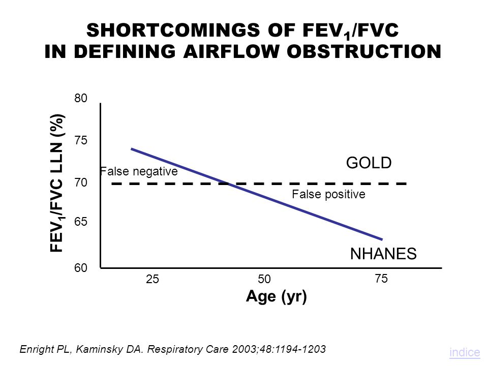 SHORTCOMINGS OF FEV1/FVC IN DEFINING AIRFLOW OBSTRUCTION
