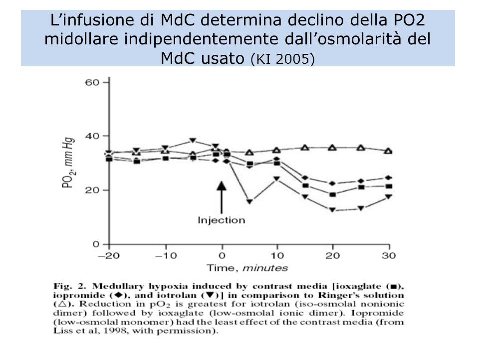 L'infusione di MdC determina declino della PO2 midollare indipendentemente dall'osmolarità del MdC usato (KI 2005)