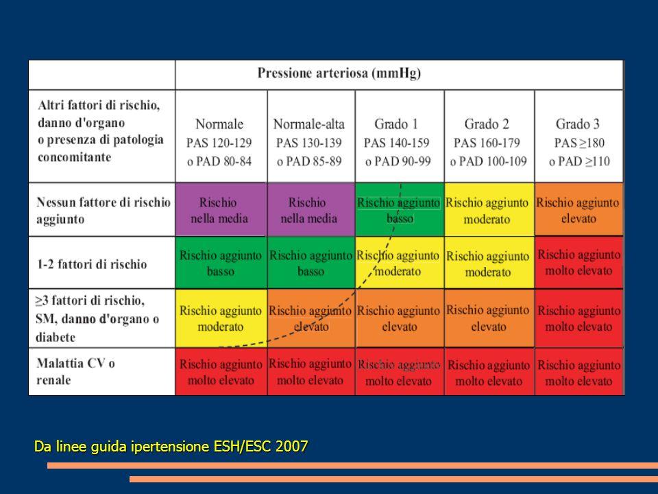 Da linee guida ipertensione ESH/ESC 2007