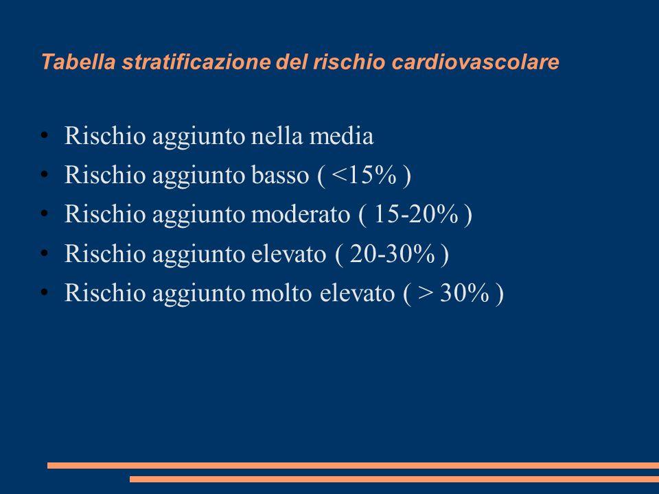 Tabella stratificazione del rischio cardiovascolare