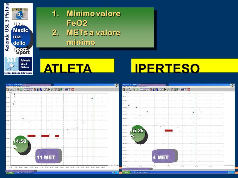 ATLETA IPERTESO Minimo valore FeO2 METs a valore minimo U.O. Medicina