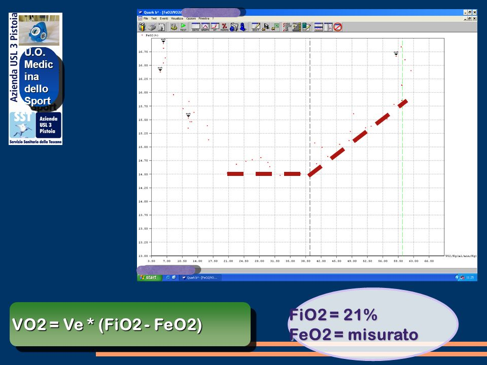 FiO2 = 21% FeO2 = misurato VO2 = Ve * (FiO2 - FeO2) U.O. Medicina