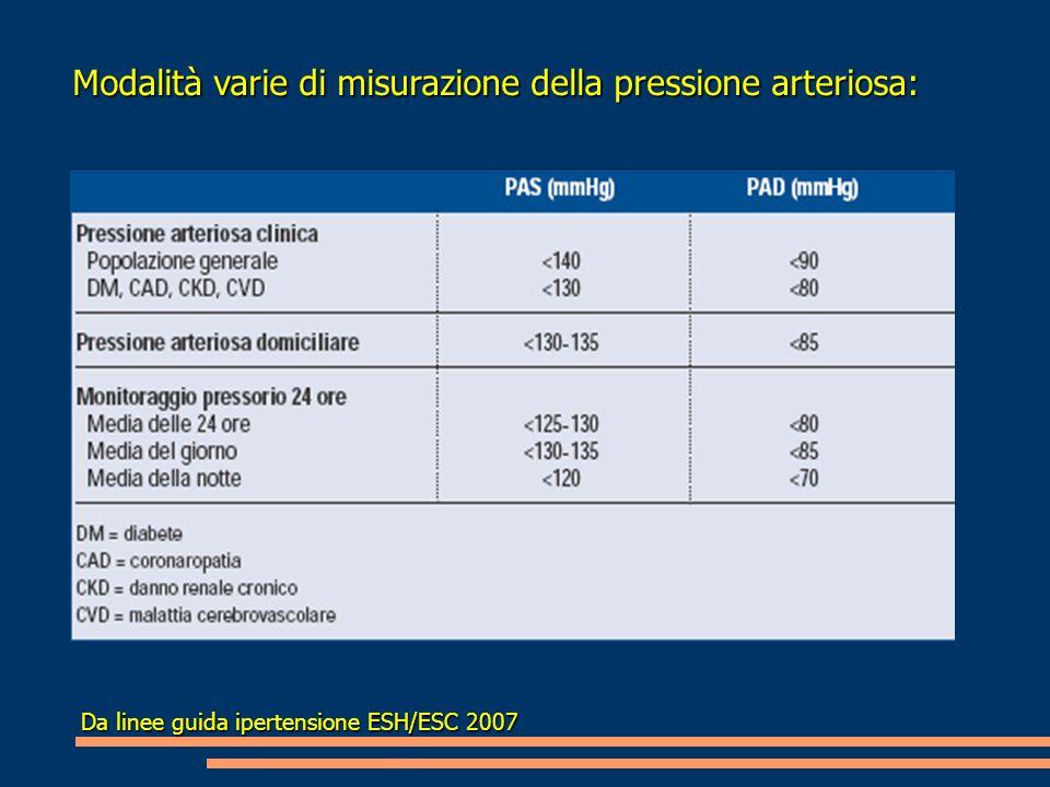 Modalità varie di misurazione della pressione arteriosa: